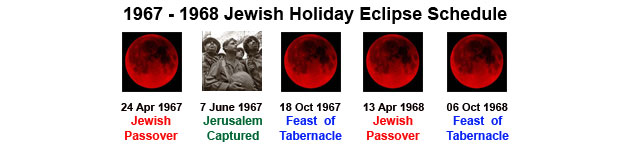 1967-1968 Jewish Holyday Eclipse Schedule