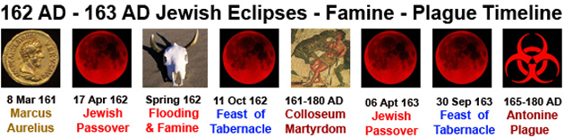 162-163 AD Jewish Eclipses - Famine - Plague Timeline