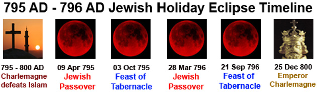 795-796 AD Jewish Holiday Eclipse Timeline