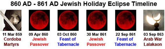860 - 861 AD Jewish Holiday Eclipse Timeline