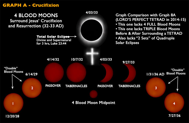 Blood Moon Graph A — Crucifixion