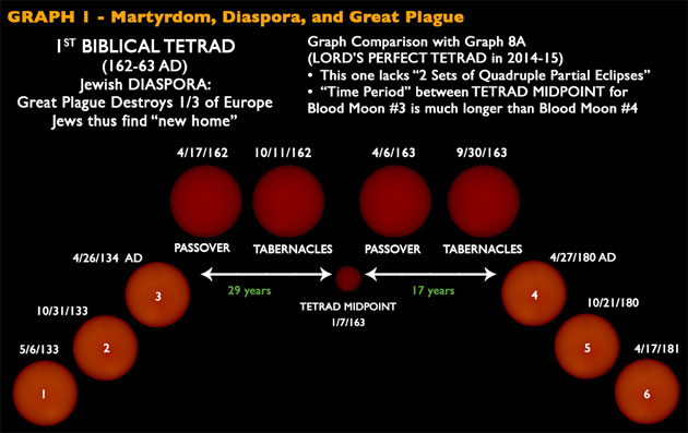 Blood Moon Graph 1 — Martyrdom, Diaspora, and Great Plague