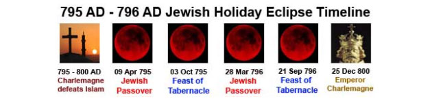 32-33 AD Jewish Holyday Eclipse Schedule