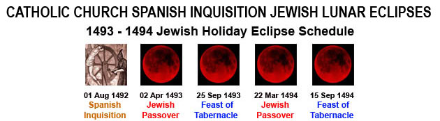Catholic Spanish Inquisition during Jewish lunar eclipses