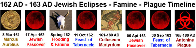 162-163 AD Jewish Eclpses — Famine — Plague Timeline