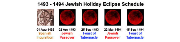 Catholic Church Spanish Inquisition Jewish Lunar Eclipses